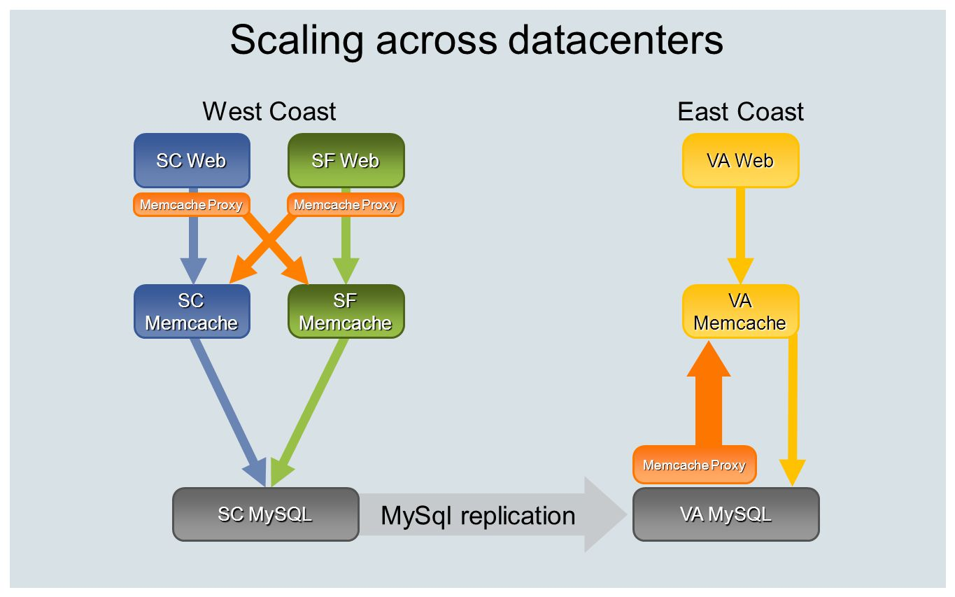 Scaling across datacenters