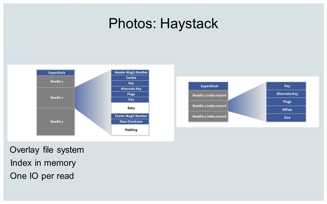 Photos: Haystack Overlay file system Index in memory One IO per read