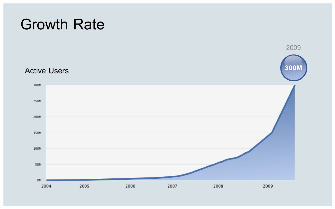 Growth Rate Active Users 300M 2009