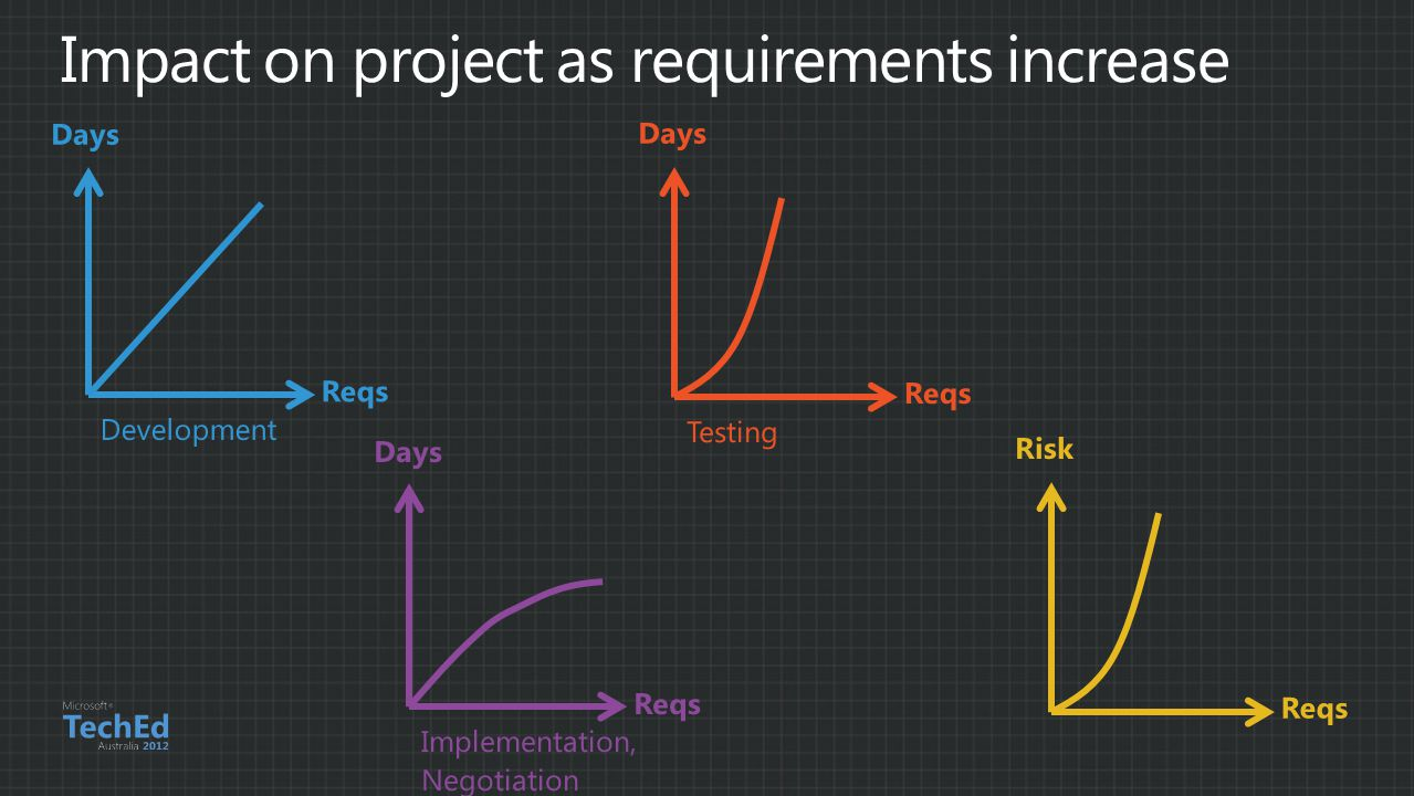 Impact on project as requirements increase