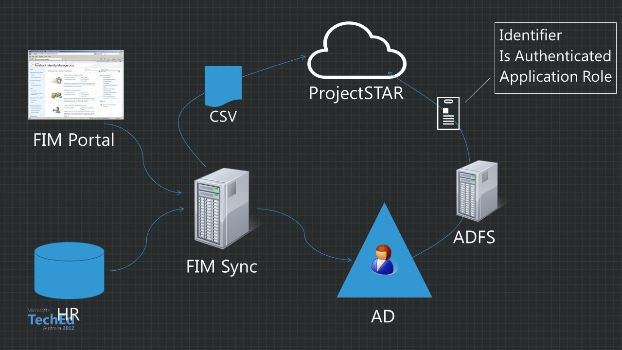 ProjectSTAR FIM Portal ADFS FIM Sync HR AD Identifier Is Authenticated