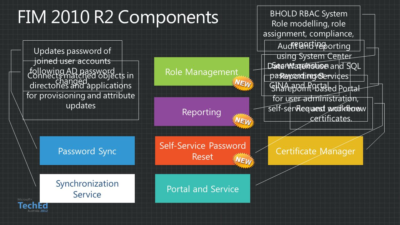 FIM 2010 R2 Components Role Management Reporting Password Sync