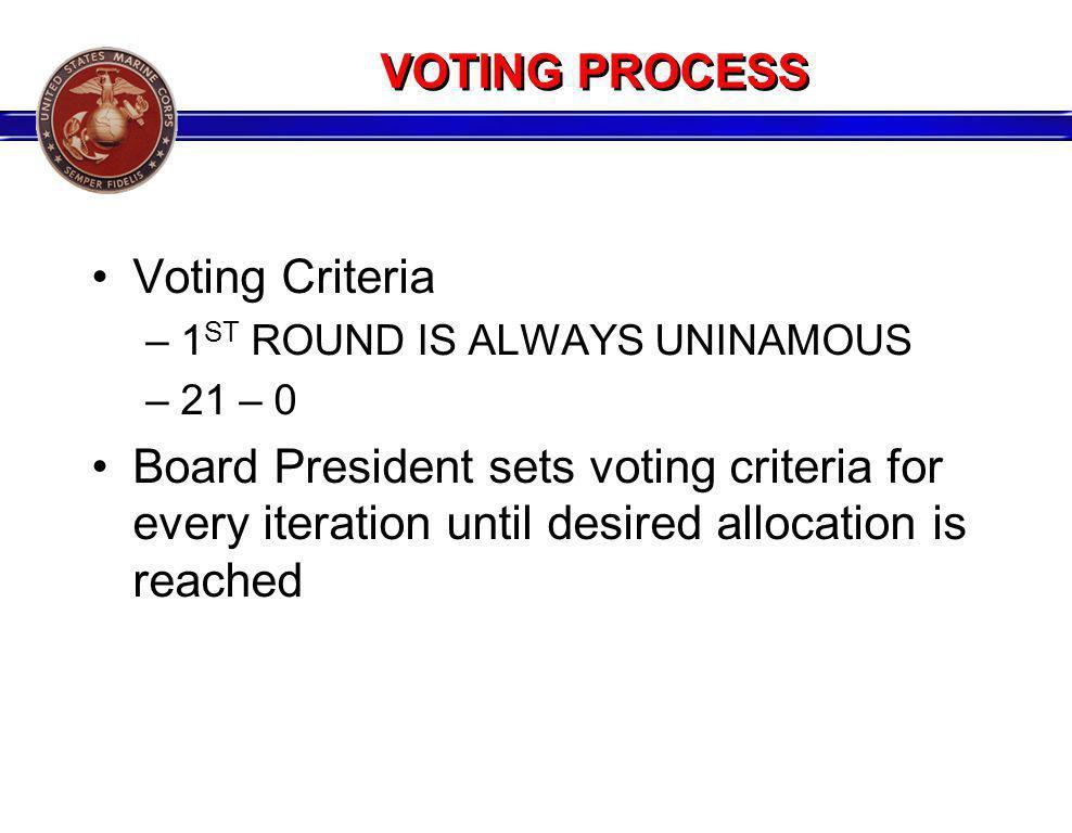 VOTING PROCESS Voting Criteria