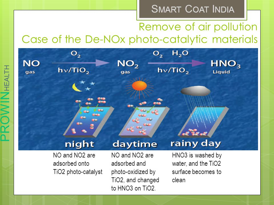 Remove of air pollution Case of the De-NOx photo-catalytic materials