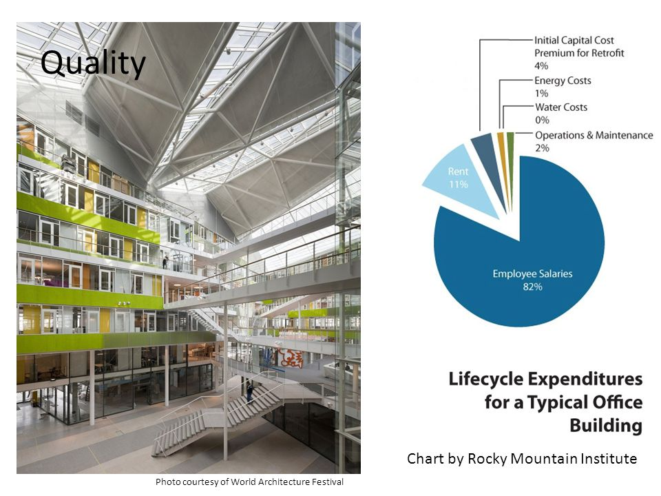 Quality Chart by Rocky Mountain Institute