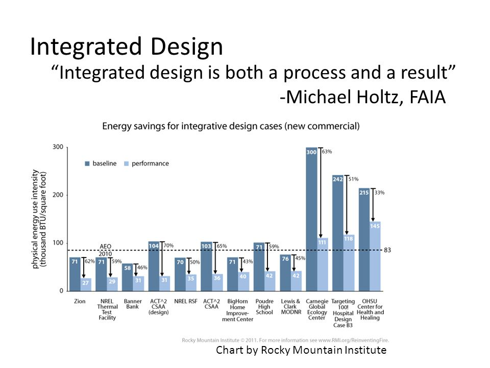 Integrated Design Integrated design is both a process and a result -Michael Holtz, FAIA