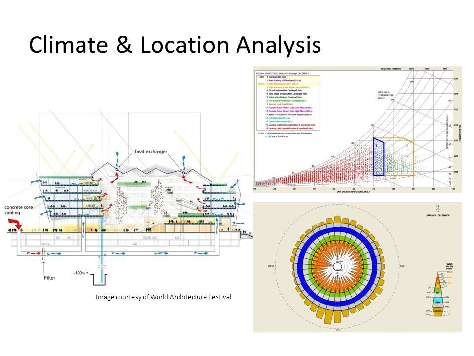 Climate & Location Analysis