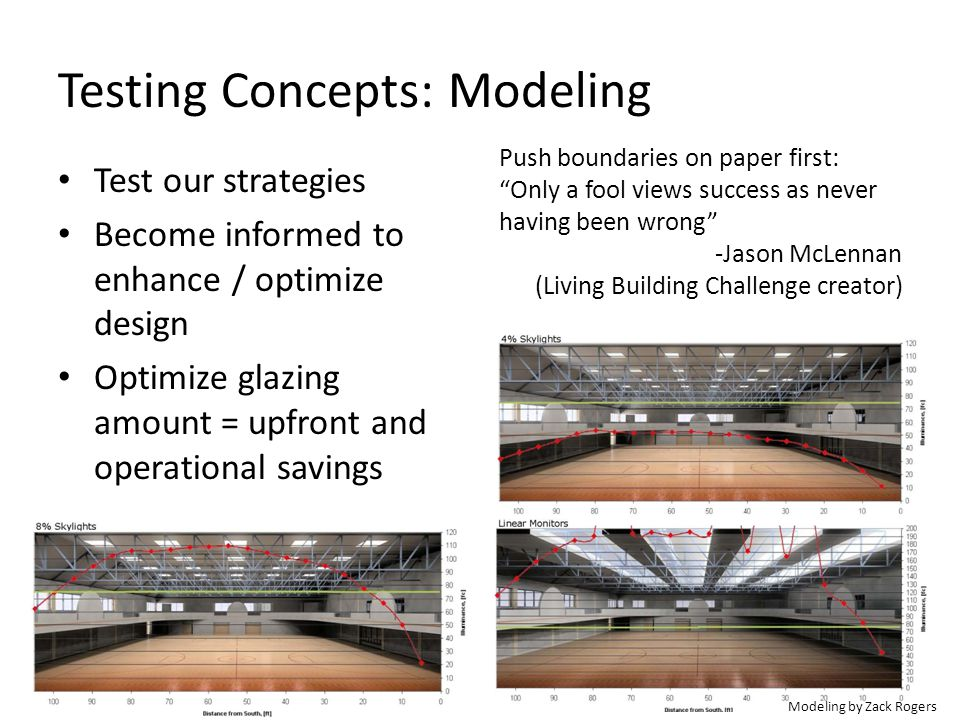 Testing Concepts: Modeling