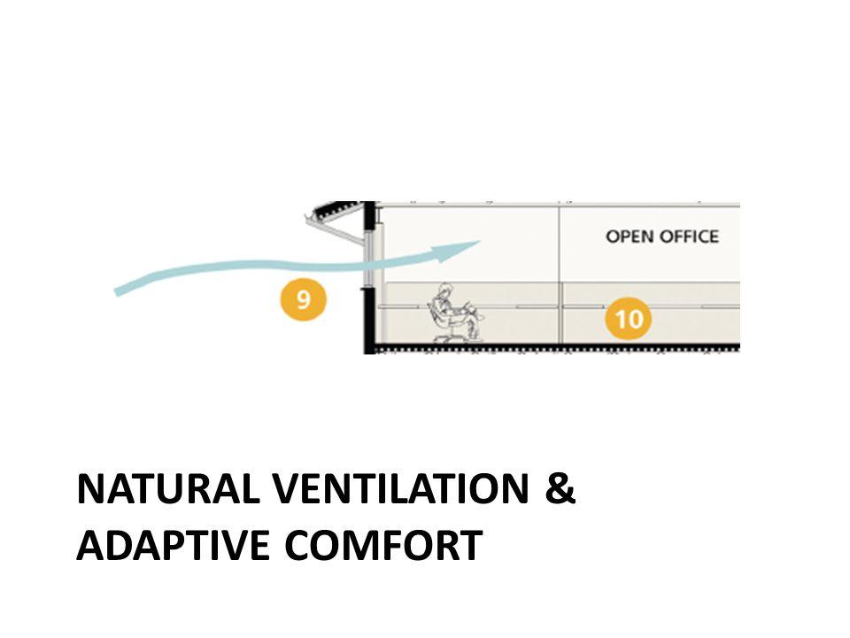 Natural Ventilation & Adaptive comfort