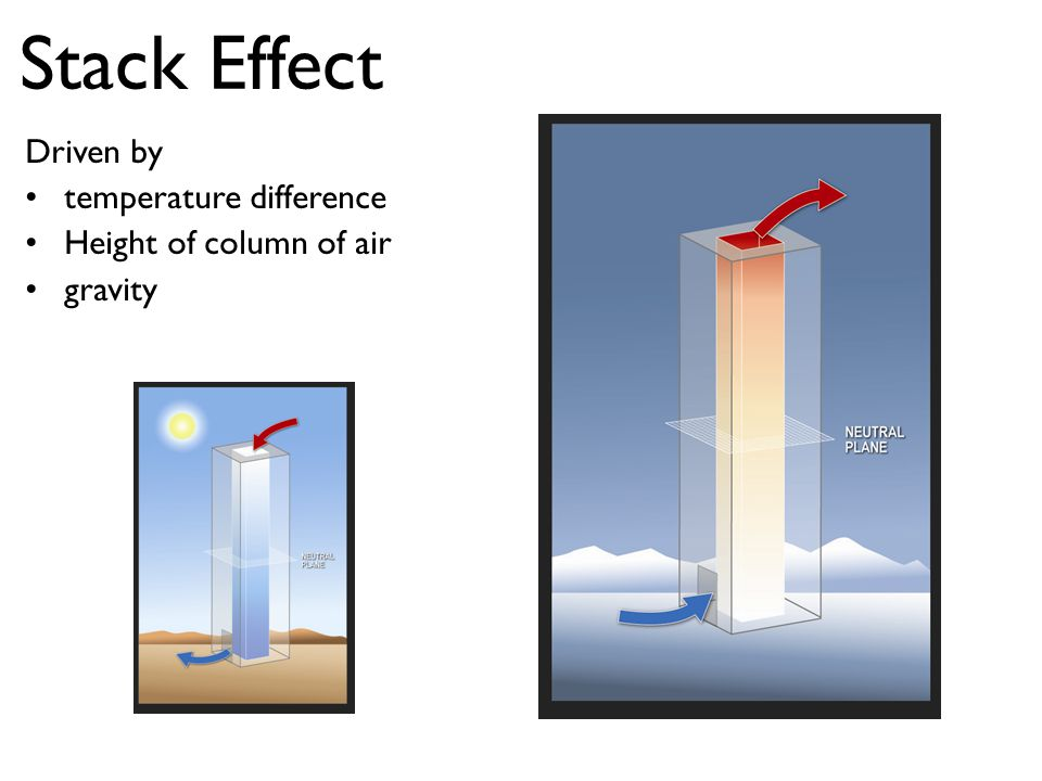 Stack Effect Driven by temperature difference Height of column of air