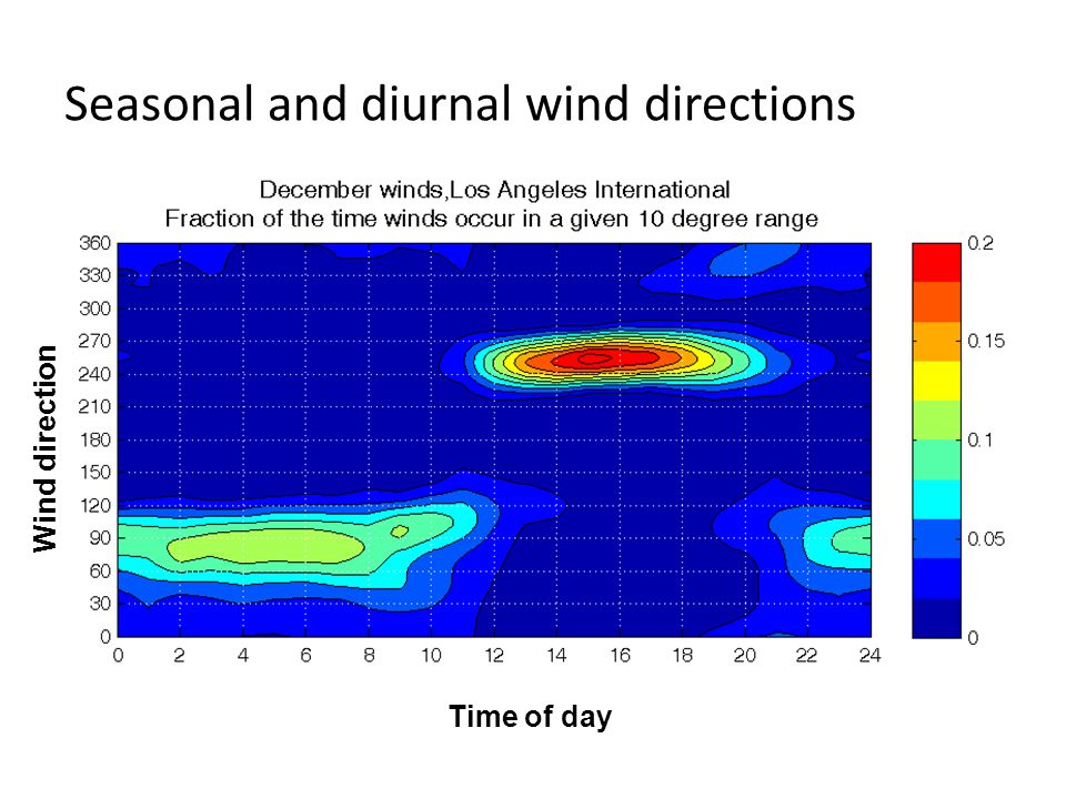 Seasonal and diurnal wind directions