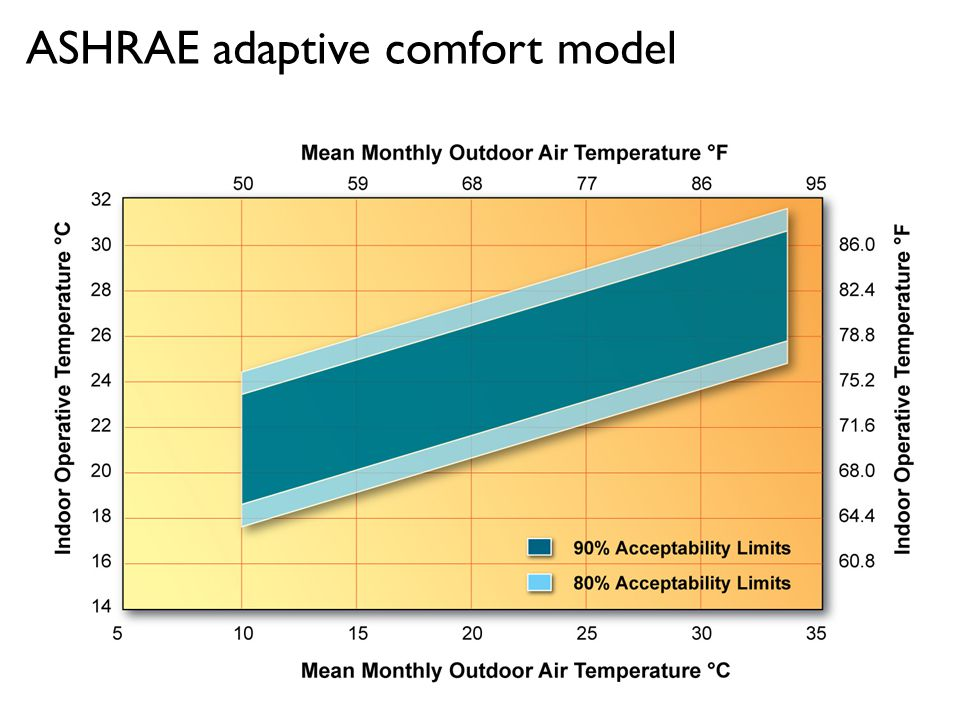 ASHRAE adaptive comfort model