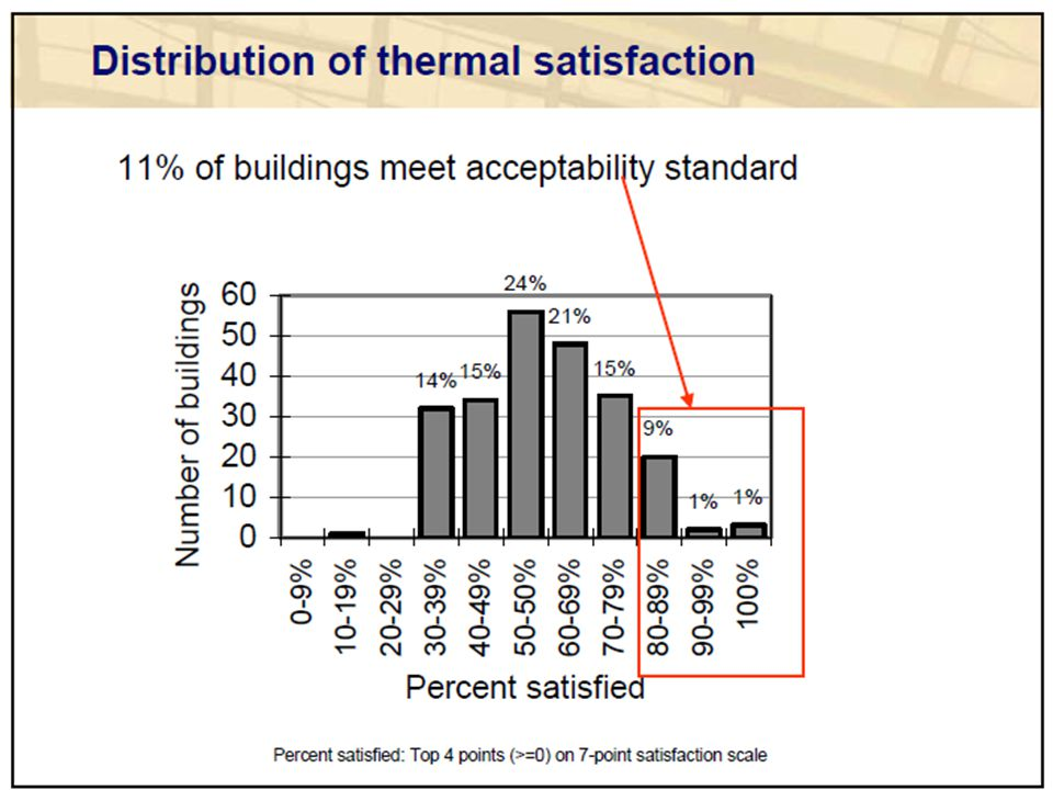 Add a slide to show typical analysis result (fraction of the time you're above 80% temperature at UCI arts, for example).