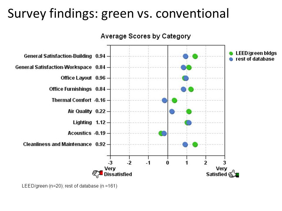 Survey findings: green vs. conventional