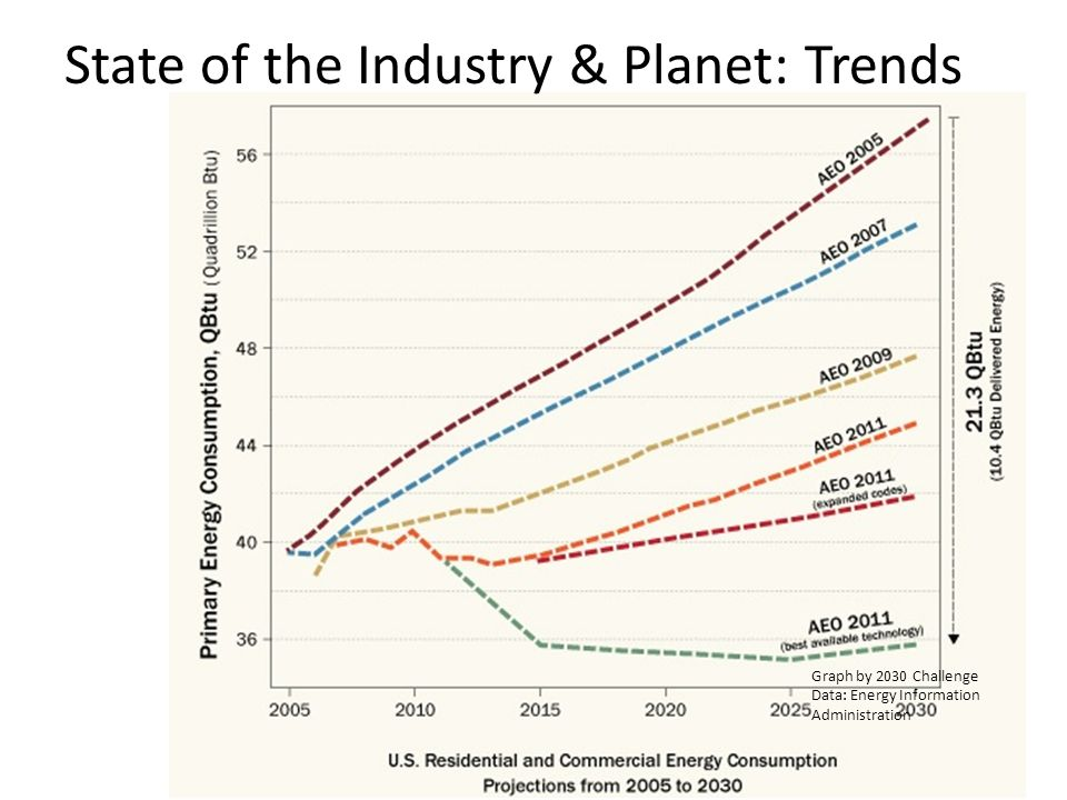 State of the Industry & Planet: Trends