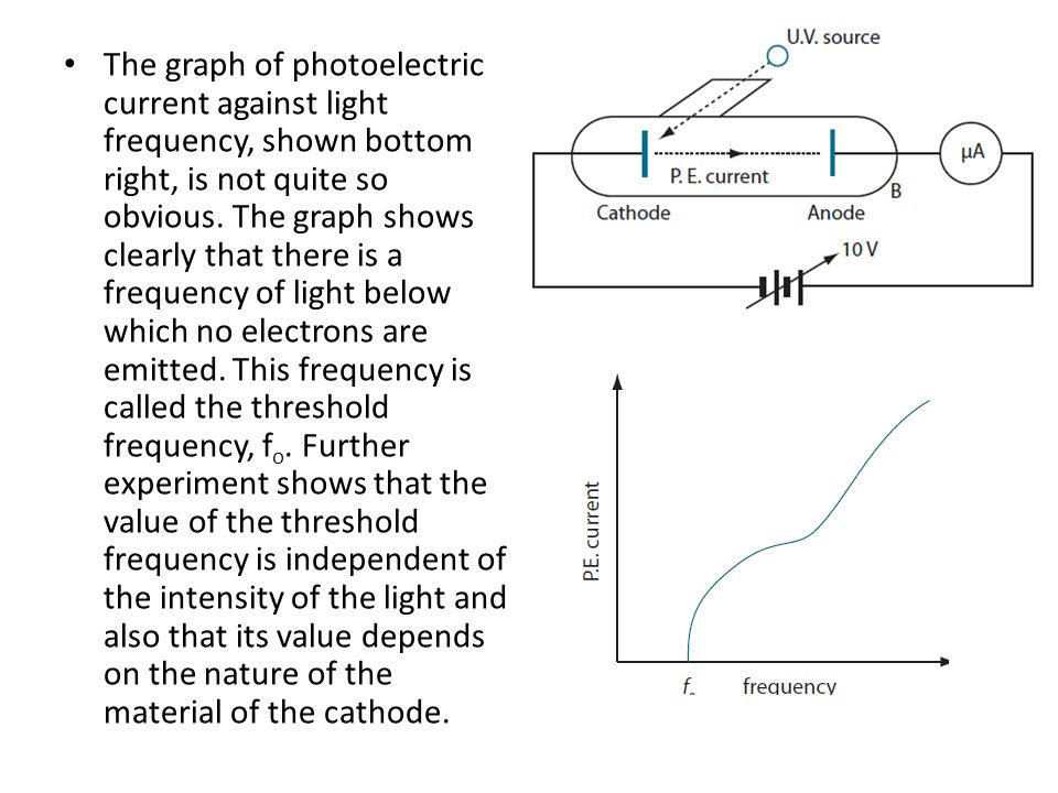 The graph of photoelectric current against light frequency, shown bottom right, is not quite so obvious.