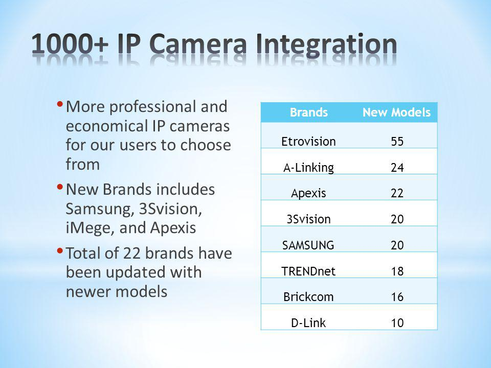 1000+ IP Camera Integration