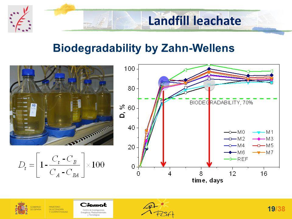 Landfill leachate Biodegradability by Zahn-Wellens 19/38