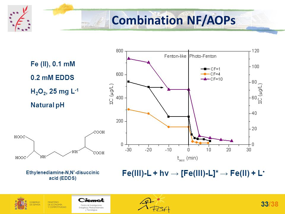 Ethylenediamine-N,N -disuccinic acid (EDDS)