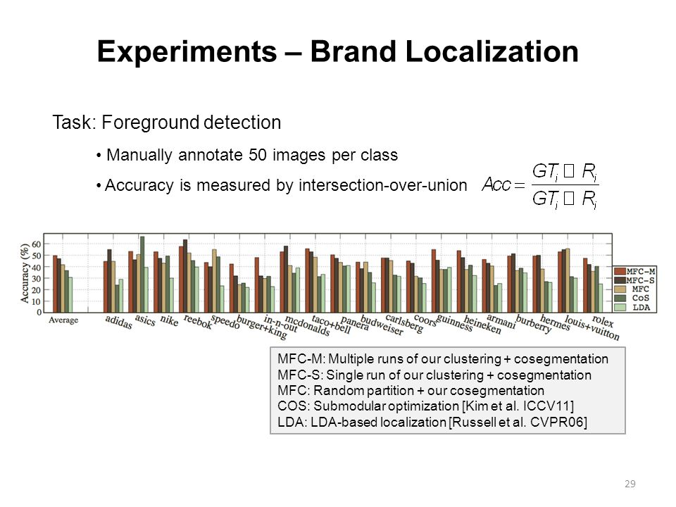 Experiments – Brand Localization