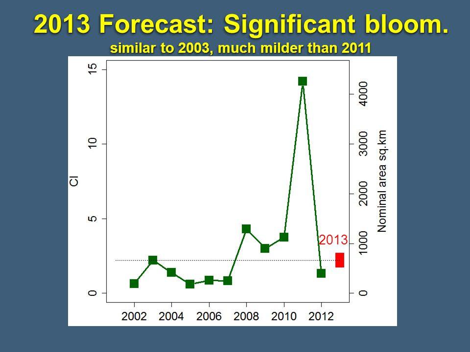 2013 Forecast: Significant bloom