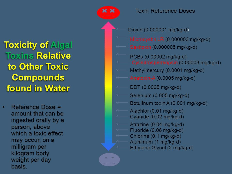 Toxin Reference Doses Dioxin (0.000001 mg/kg-d) Toxicity of Algal Toxins Relative to Other Toxic Compounds found in Water.
