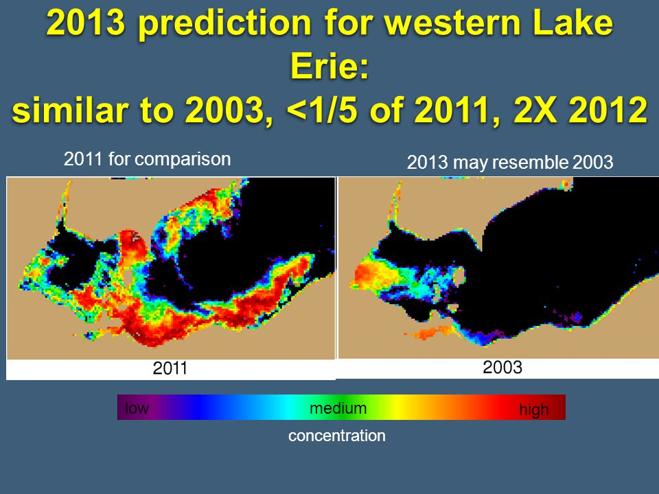 2013 prediction for western Lake Erie: similar to 2003, <1/5 of 2011, 2X 2012
