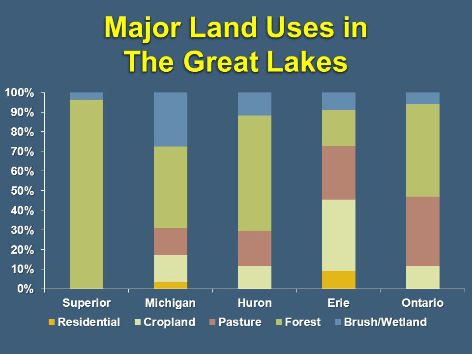 Major Land Uses in The Great Lakes
