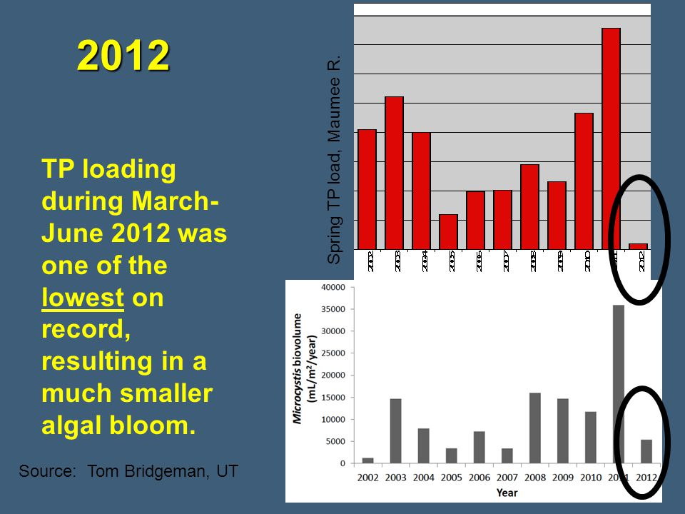 2012 TP loading during March-June 2012 was one of the lowest on record, resulting in a much smaller algal bloom.