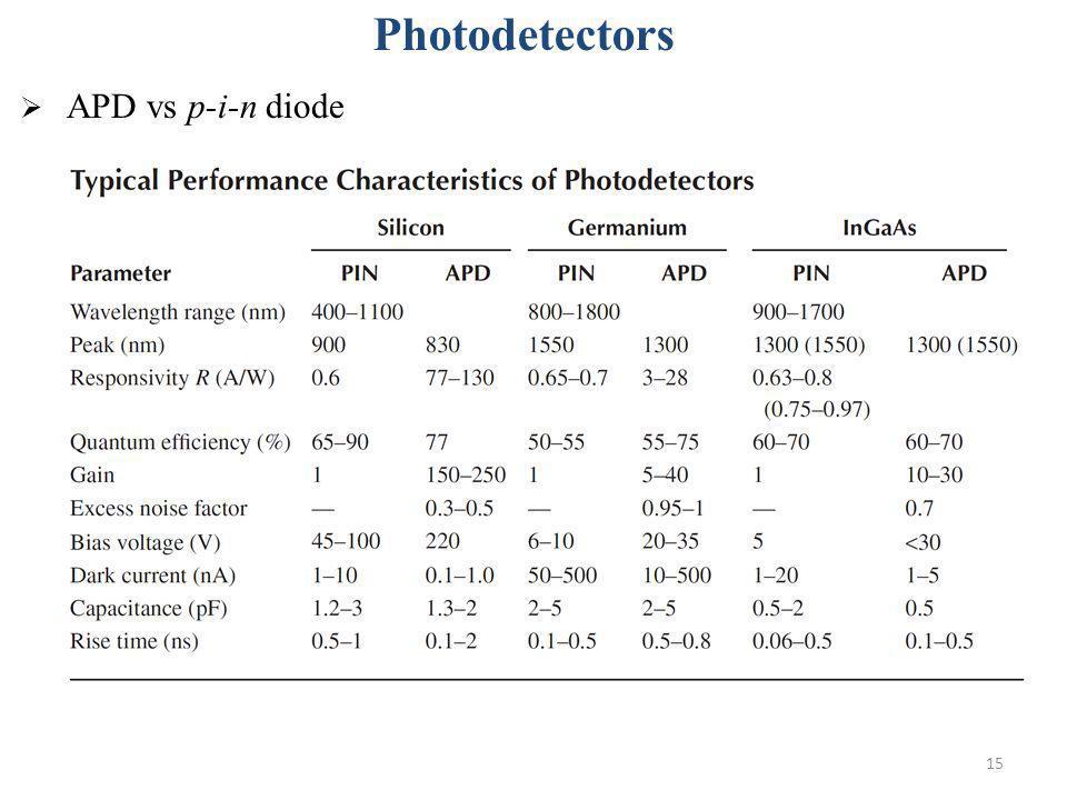 Photodetectors APD vs p-i-n diode