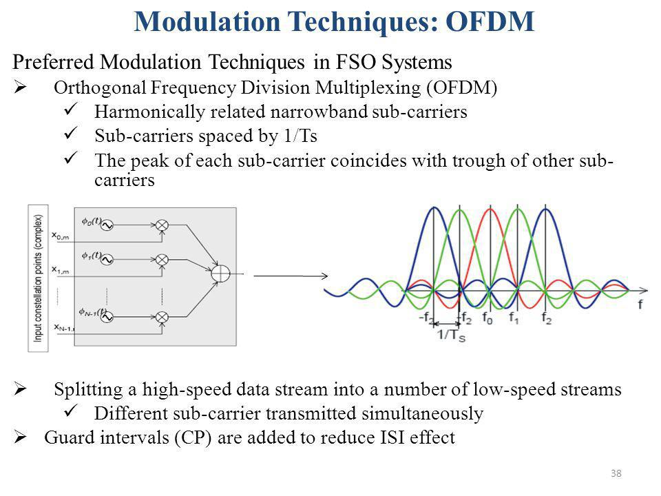 Modulation Techniques: OFDM