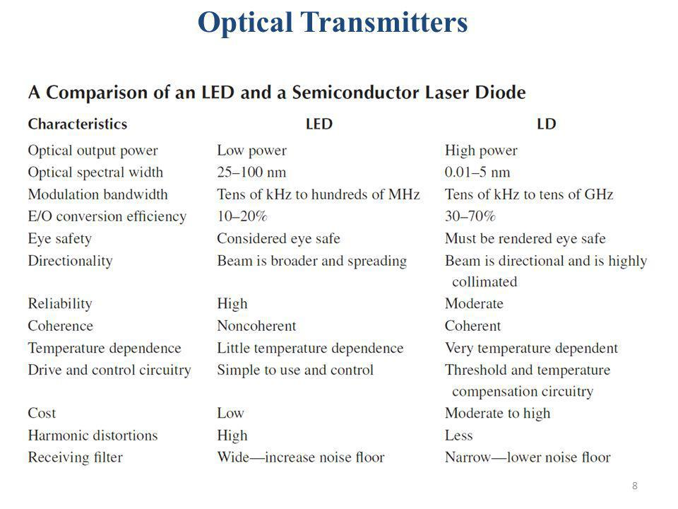 Optical Transmitters