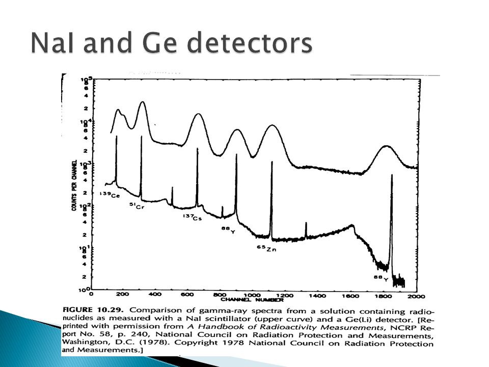 NaI and Ge detectors Notice the difference in the gamma spectra from the two different detectors