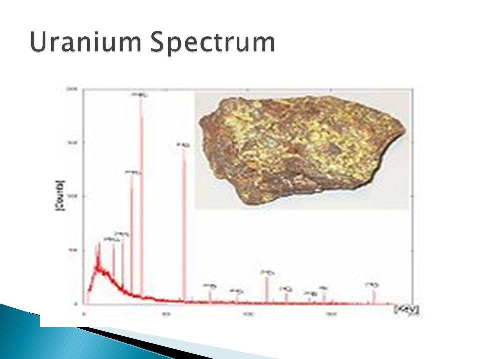 Uranium Spectrum