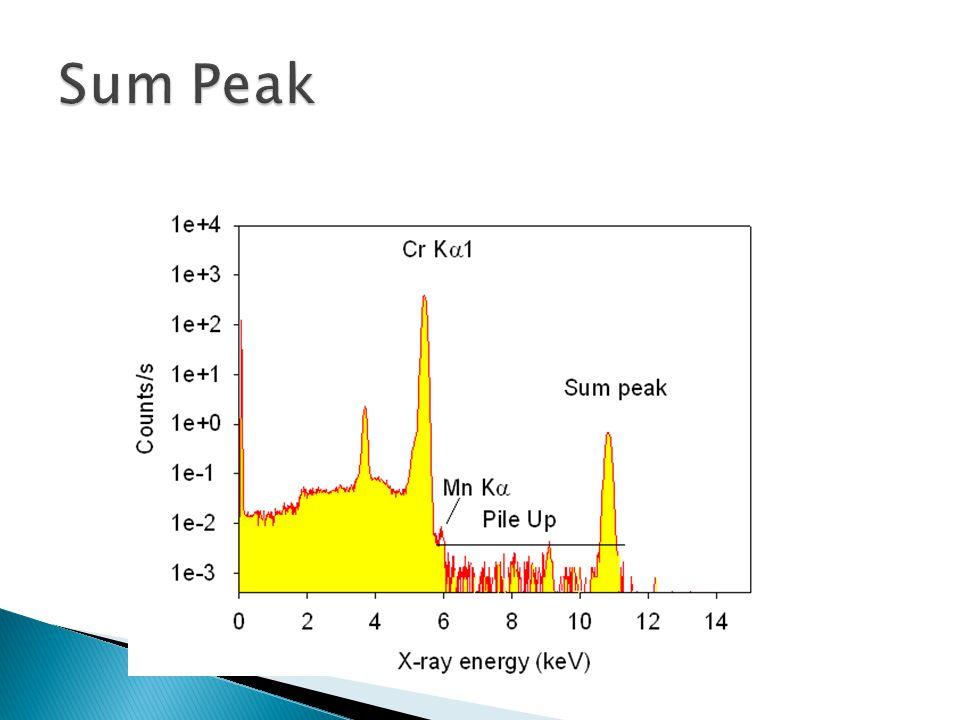 Sum Peak