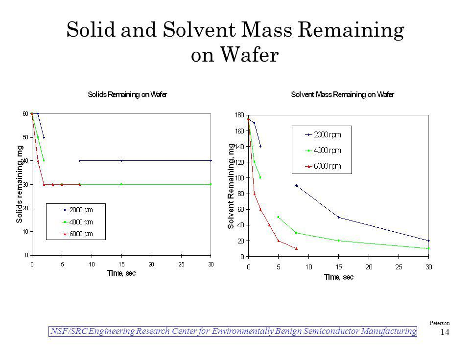 Solid and Solvent Mass Remaining on Wafer
