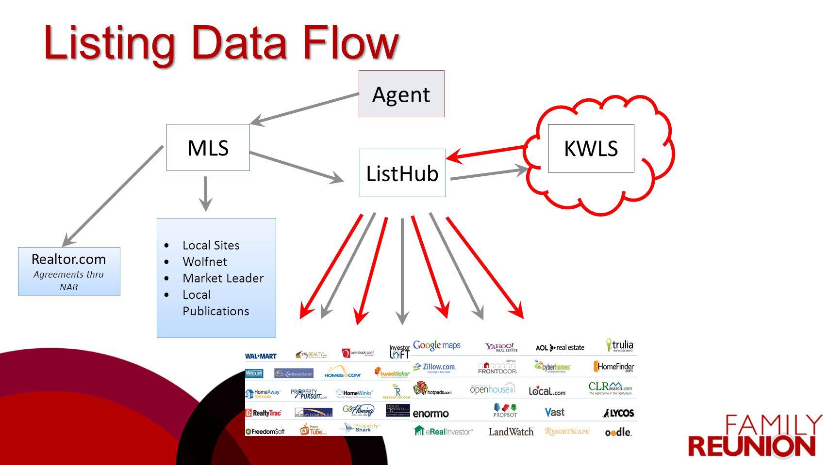 Listing Data Flow Agent KWLS MLS ListHub Realtor.com Local Sites