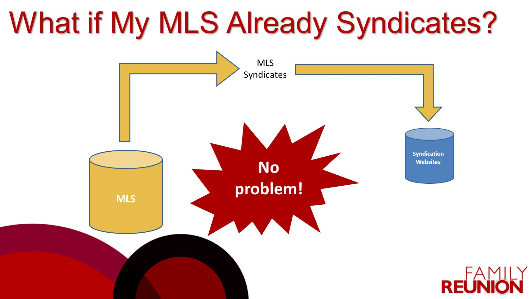 What if My MLS Already Syndicates