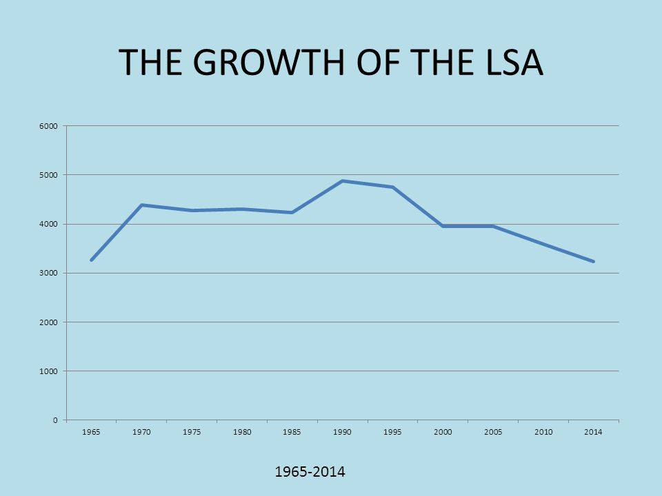 THE GROWTH OF THE LSA 1965-2014