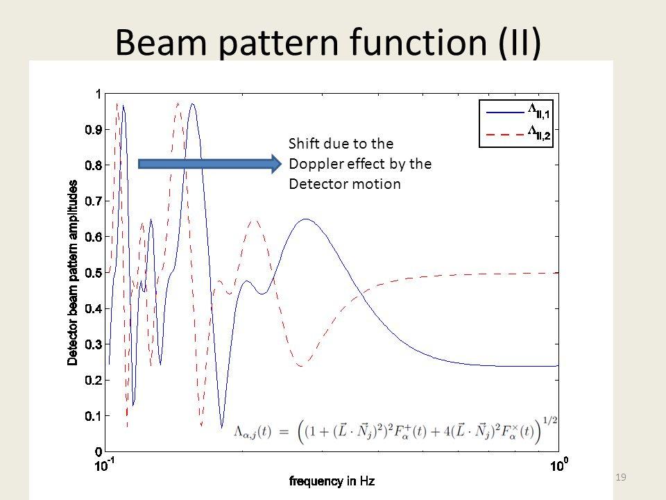 Beam pattern function (II)