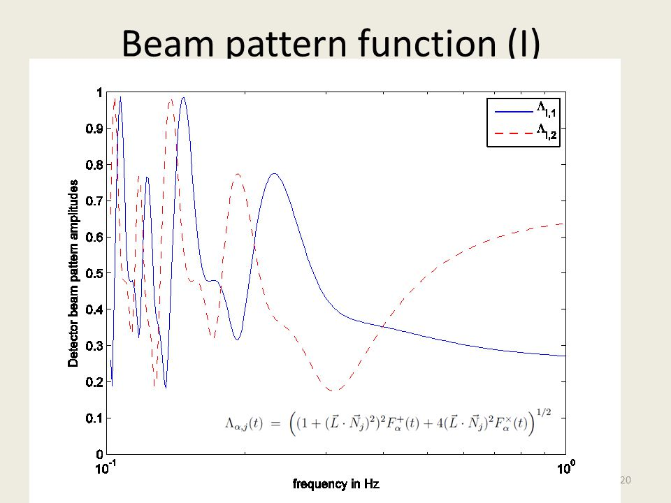 Beam pattern function (I)