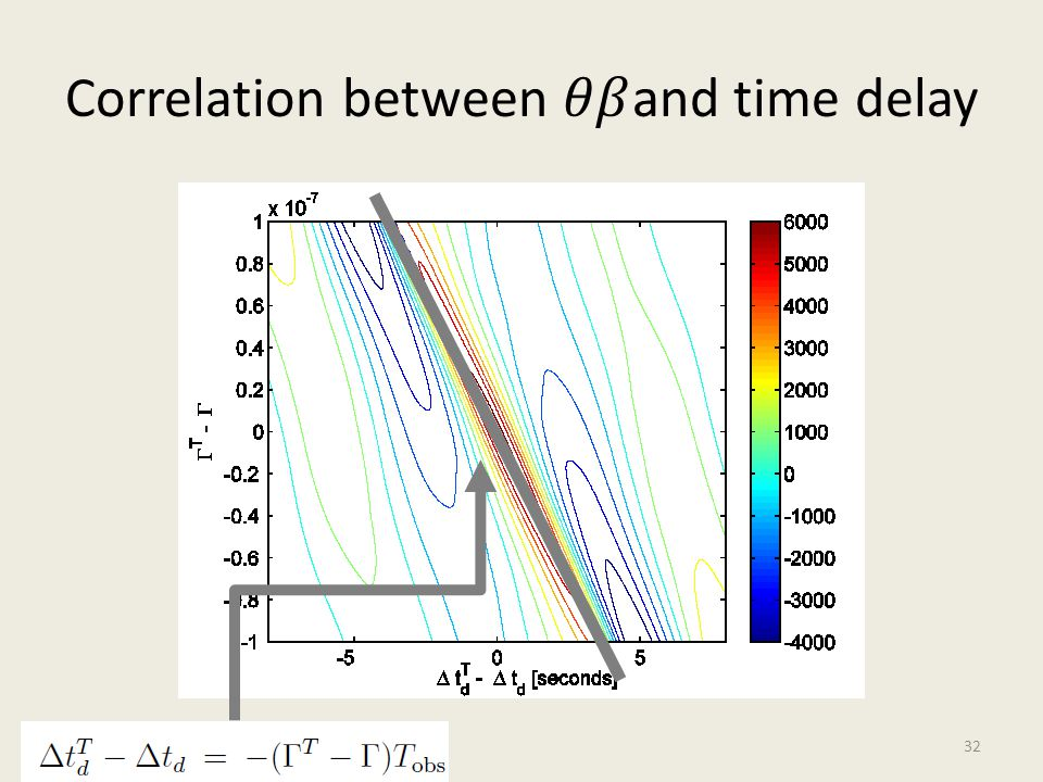 Correlation between 𝜃𝛽and time delay