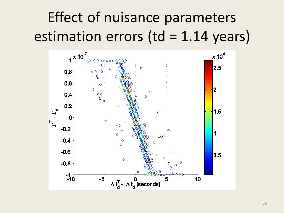 Effect of nuisance parameters estimation errors (td = 1.14 years)