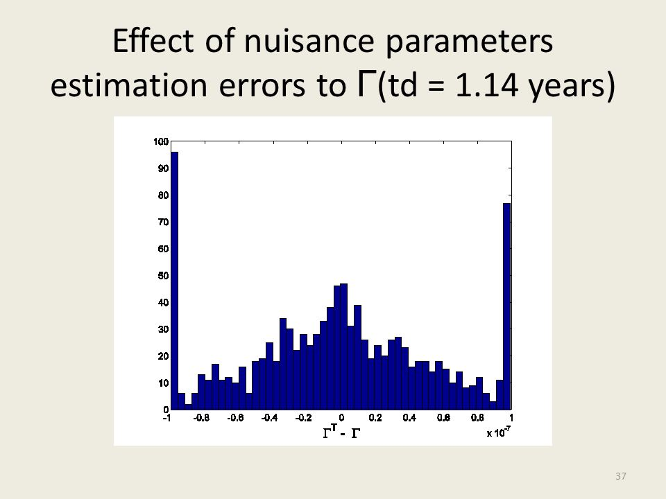 Effect of nuisance parameters estimation errors to Г(td = 1.14 years)