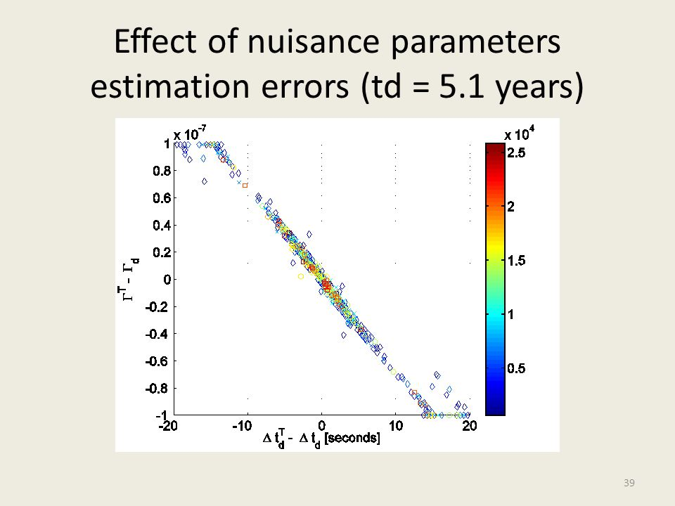 Effect of nuisance parameters estimation errors (td = 5.1 years)