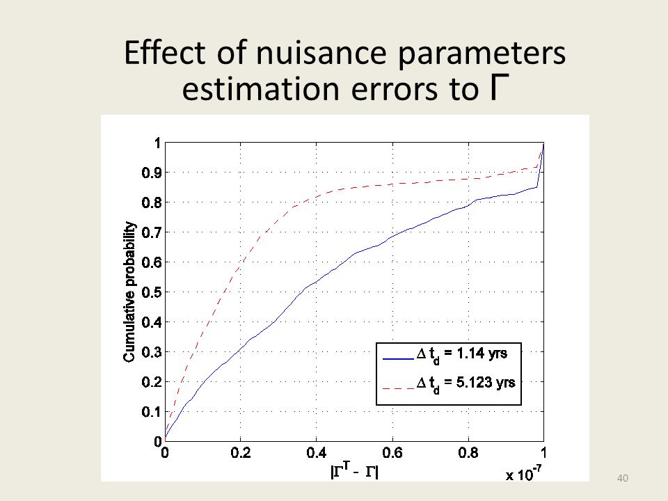 Effect of nuisance parameters estimation errors to Г