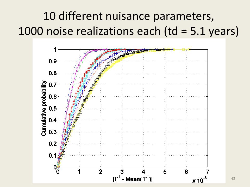 10 different nuisance parameters, 1000 noise realizations each (td = 5