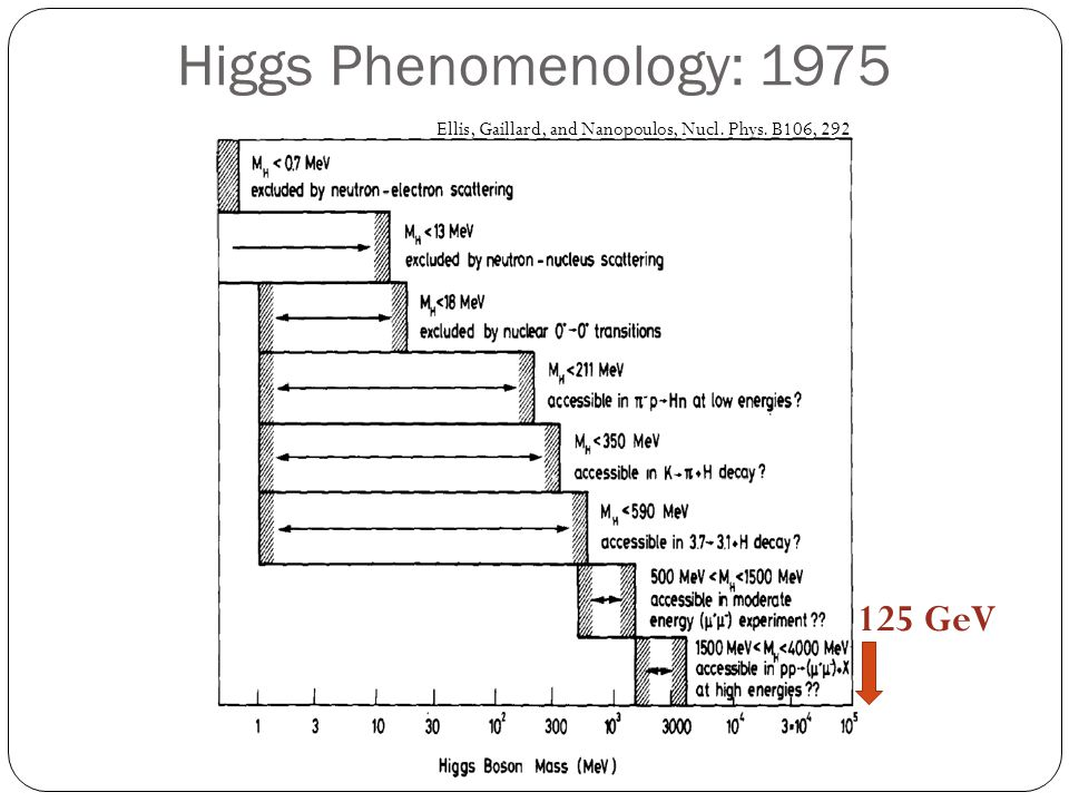 Higgs Phenomenology: 1975 125 GeV
