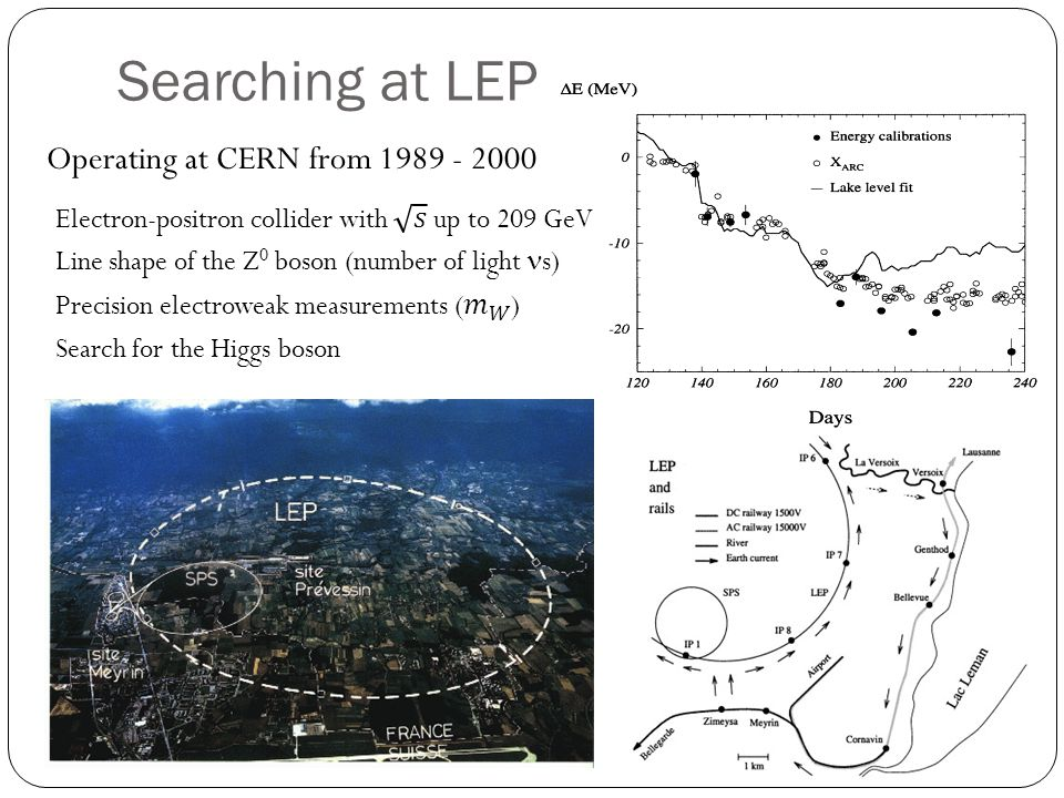 Searching at LEP Operating at CERN from 1989 - 2000