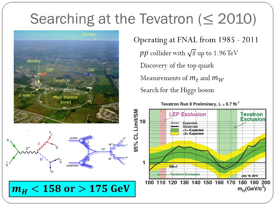 Searching at the Tevatron (≤ 2010)